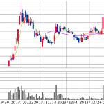 【追記あり】エナリス 株価暴落中、噂の信憑性は?