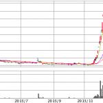 ミクシィ|モンスターストライクとYYCで株価がぶっ飛び