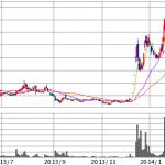 エイチーム|LINEと業務提携、今後が約束されてる銘柄、株価は?
