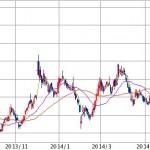 マーベラス|今後の株価予想、決算日、ログレスが爆発の兆し