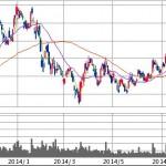 LINEで株を購入!SBI証券の挑戦と戦略。セキュリティは?