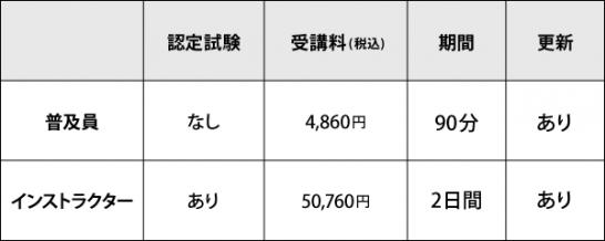 普及員/インストラクター受講料