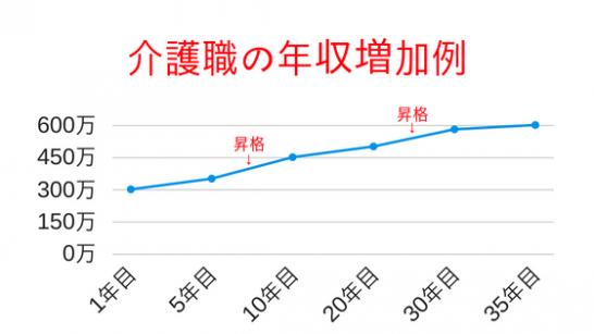 介護職の年収増加例