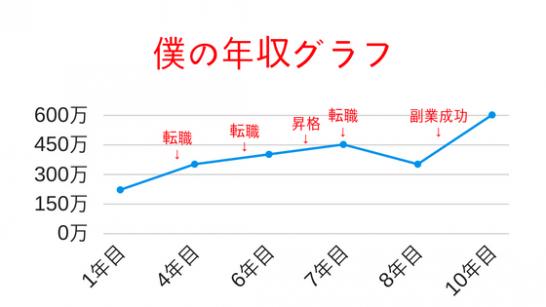 僕の年収グラフ