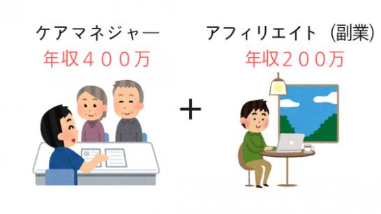 ケアマネージャー年収400万円+アフィリエイト(副業)年収200万円