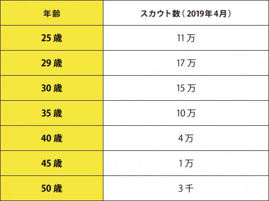 ビズリーチの年齢別スカウト数