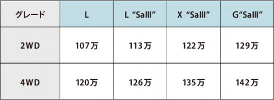 トコットグレード別価格表
